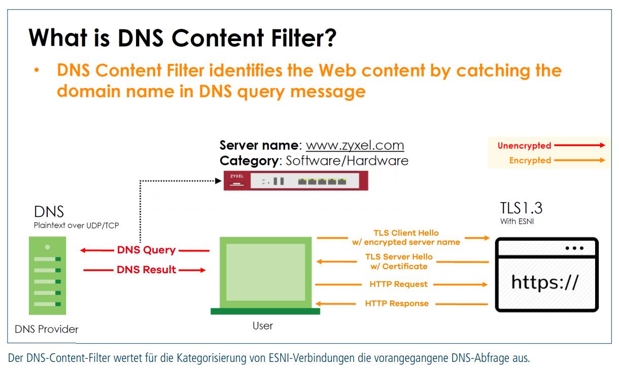 dns-content-filter_grafik
