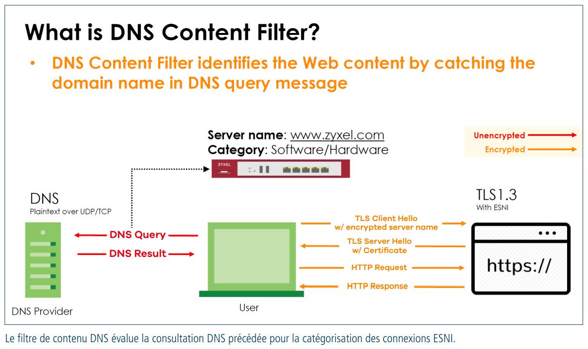 dns-content-filter_grafik_fr