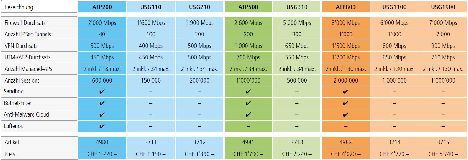 vergleich_usg-firewall_atp-firewall