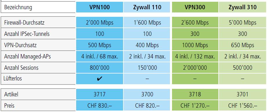 vergleich_zywall_vpn-firewall
