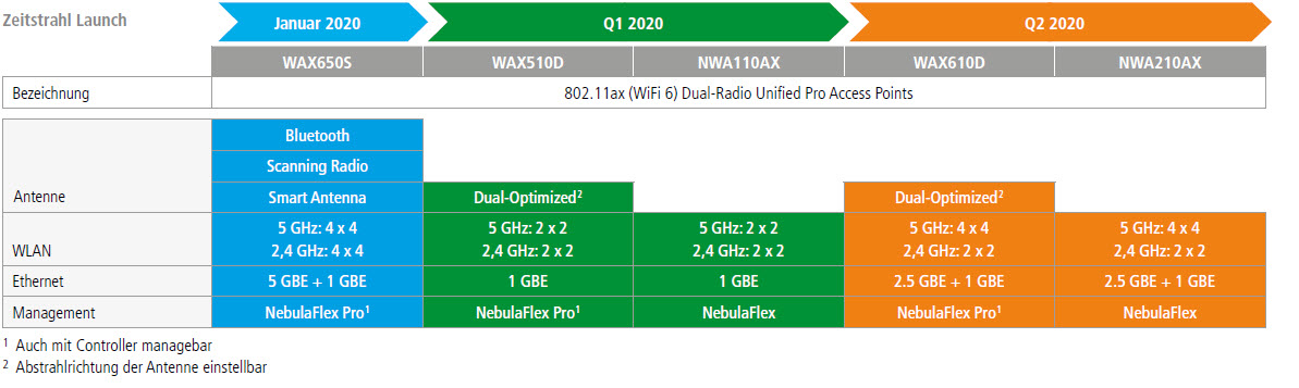 wifi6_zeitstrahl_2